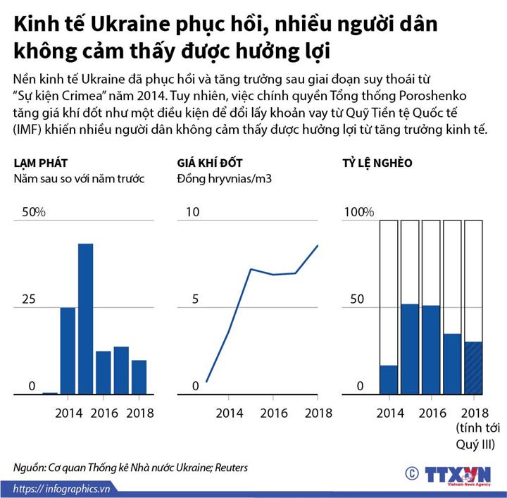 Kinh tế Ukraine phục hồi, nhiều người dân không cảm thấy được hưởng lợi