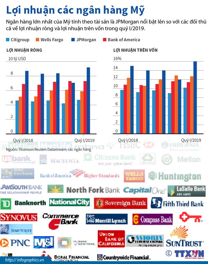 Lợi nhuận các ngân hàng Mỹ