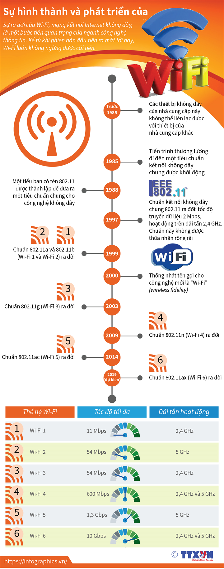 Sự hình thành và phát triển của Wi-Fi