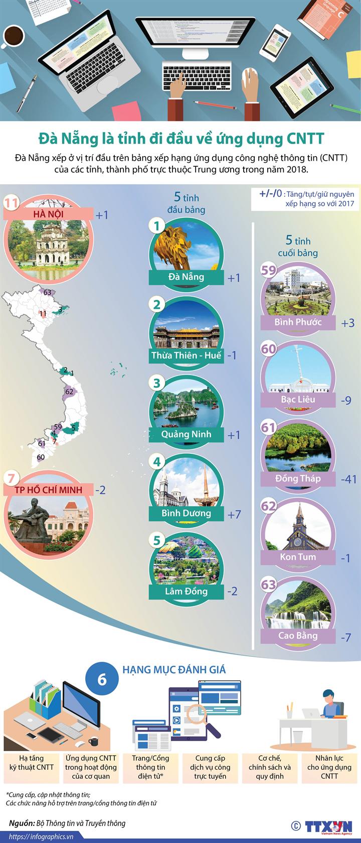 Đà Nẵng là tỉnh đi đầu về ứng dụng CNTT