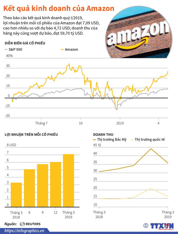 Kết quả kinh doanh của Amazon