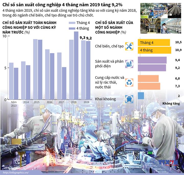 Chỉ số sản xuất công nghiệp 4 tháng năm 2019 tăng 9,2%