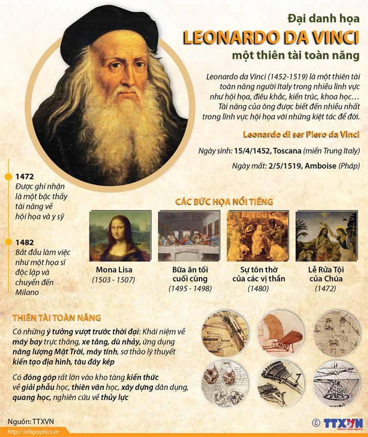 Đại danh họa Leonardo da Vinci - một thiên tài toàn năng