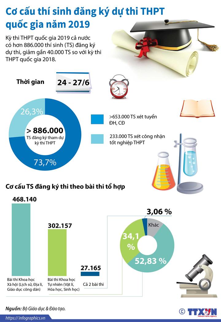 Cơ cấu thí sinh đăng ký dự thi THPT quốc gia năm 2019