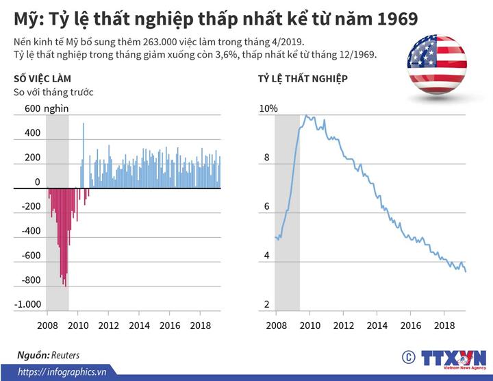 Mỹ: Tỷ lệ thất nghiệp thấp nhất kể từ năm 1969