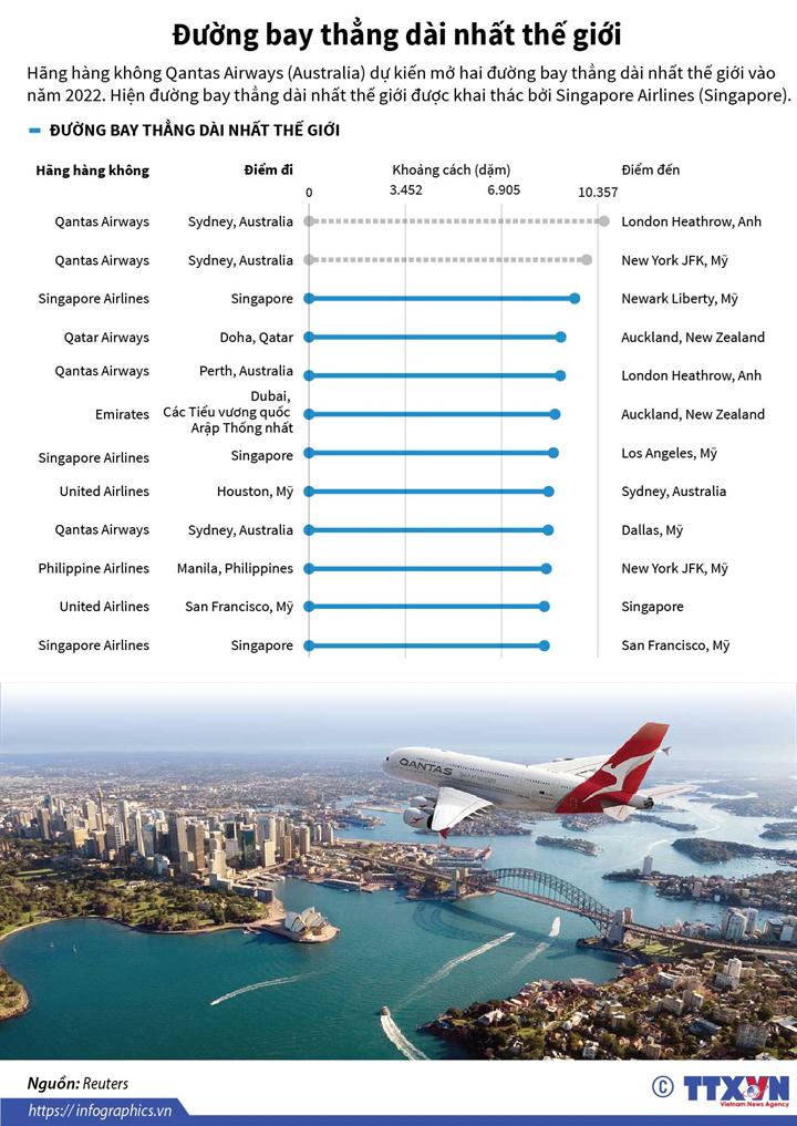 Đường bay thẳng dài nhất thế giới