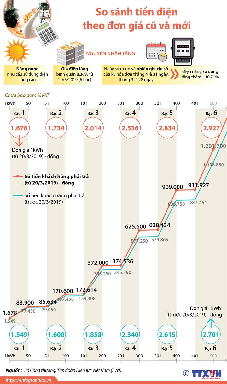 So sánh tiền điện theo đơn giá cũ và mới