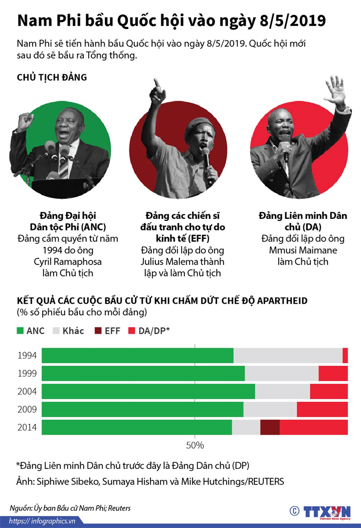 Nam Phi bầu Quốc hội vào ngày 8/5/2019