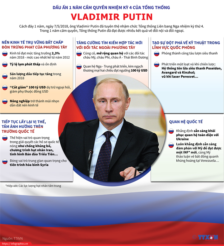 Dấu ấn 1 năm cầm quyền nhiệm kỳ 4 của Tổng thống Putin