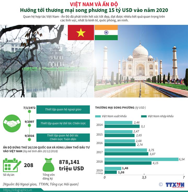 Việt Nam và Ấn Độ: Hướng tới thương mại song phương 15 tỷ USD vào năm 2020
