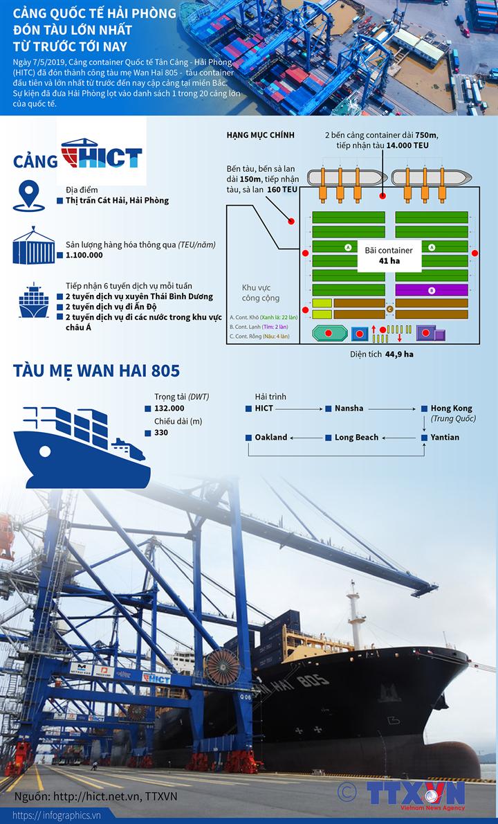 Cảng quốc tế Hải Phòng đón tàu lớn nhất từ trước tới nay