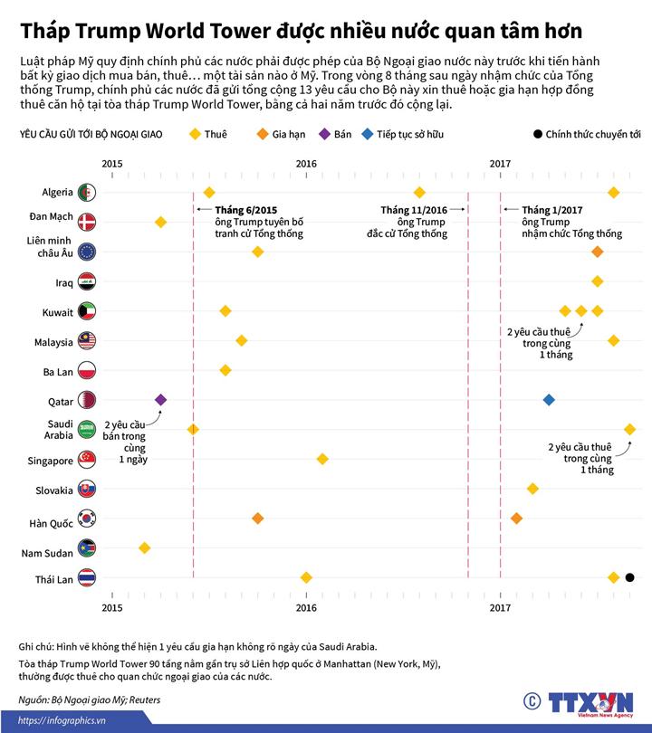 Tháp Trump World Tower được nhiều nước quan tâm hơn