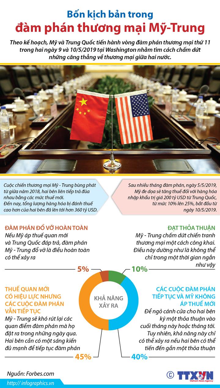 Bốn kịch bản trong đàm phán thương mại Mỹ-Trung