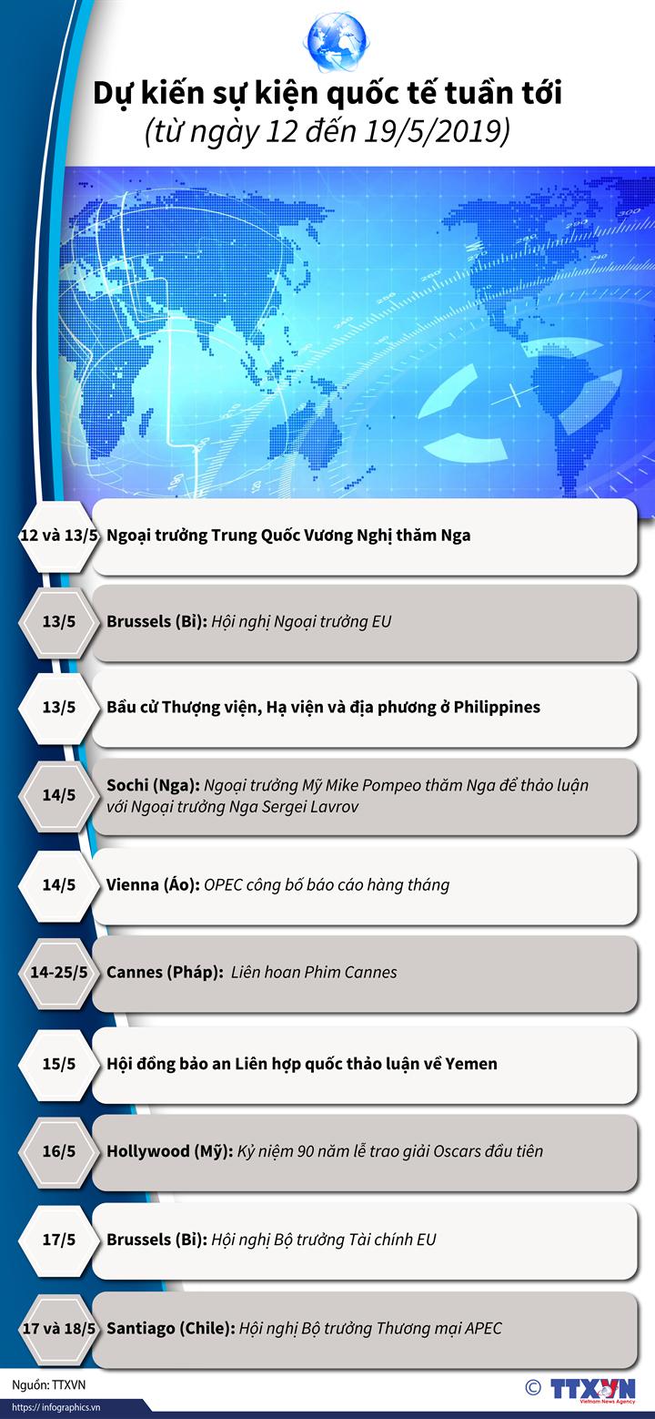 Dự kiến sự kiện quốc tế tuần tới (từ ngày 12 đến 19/5/2019)
