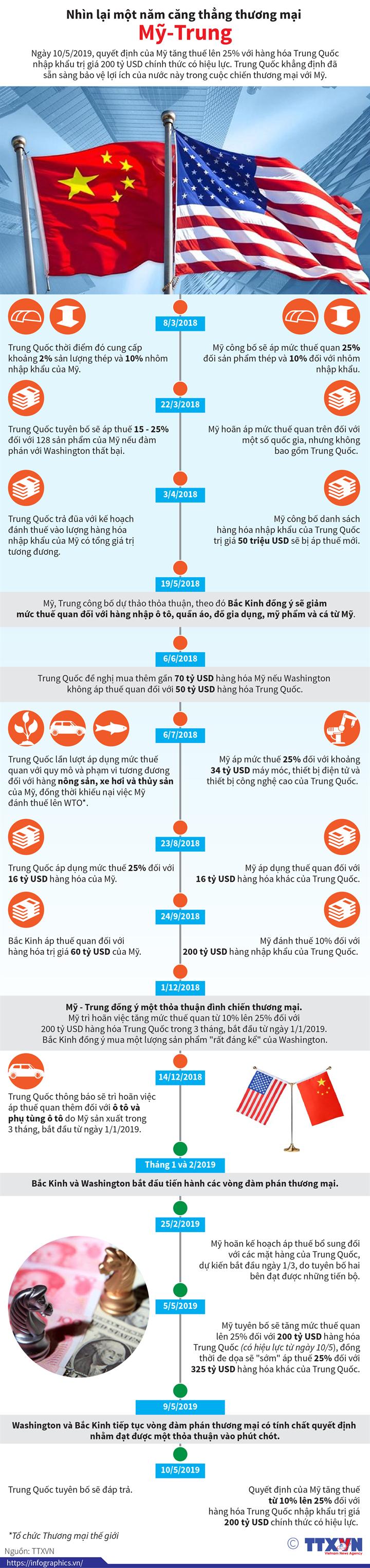 Nhìn lại một năm căng thẳng thương mại Mỹ-Trung