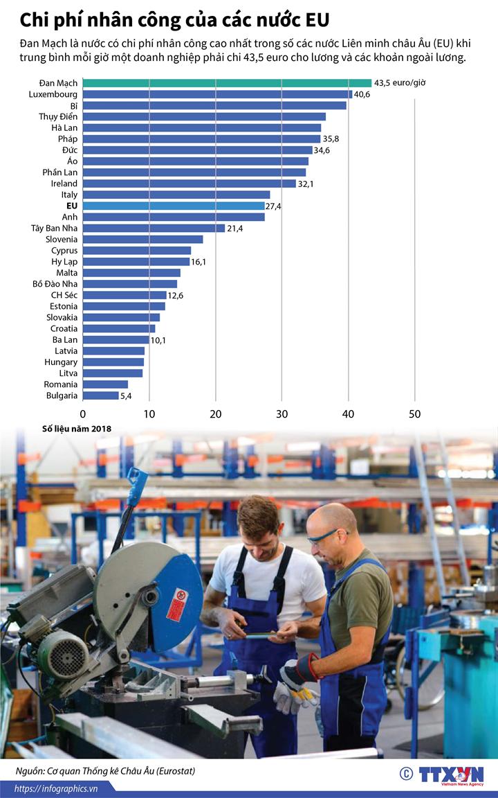 Chi phí nhân công của các nước EU