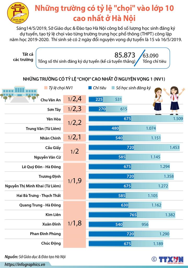 """Những trường có tỷ lệ """"chọi"""" vào lớp 10 cao nhất ở Hà Nội"""
