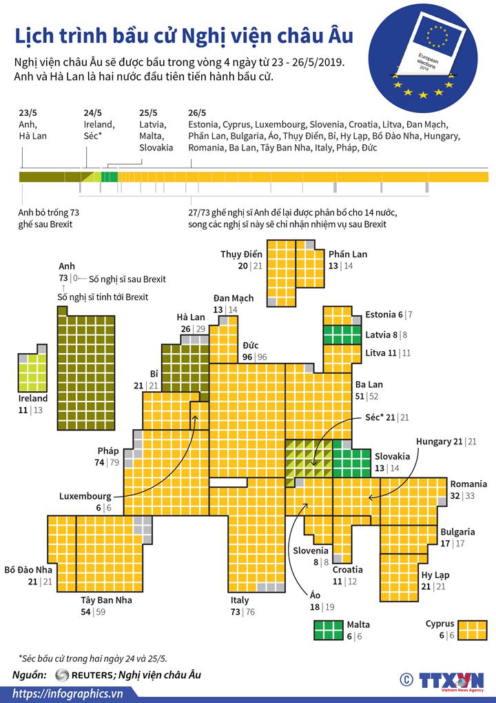 Lịch trình bầu cử Nghị viện châu Âu