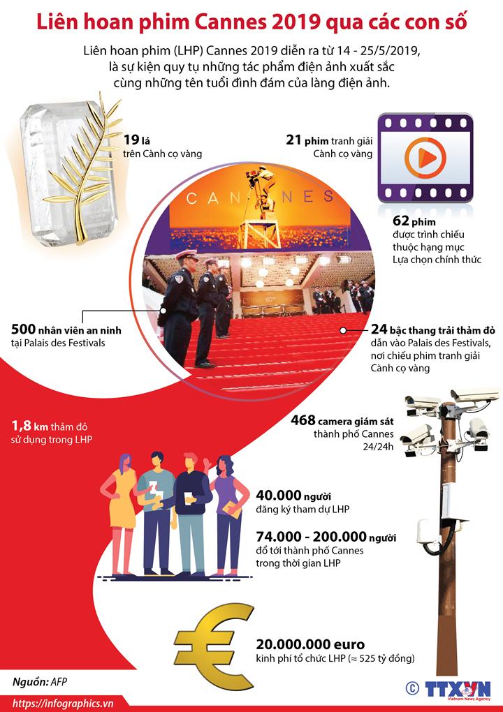 Liên hoan phim Cannes 2019 qua các con số