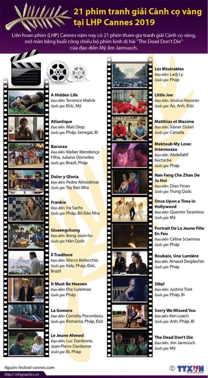 21 phim tranh giải Cành cọ vàng tại LHP Cannes 2019