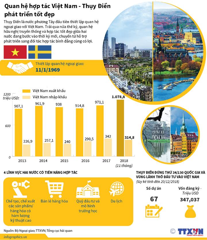 Quan hệ hợp tác Việt Nam - Thụy Điển phát triển tốt đẹp