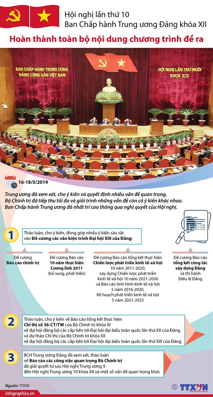 Hội nghị lần thứ mười Ban Chấp hành Trung ương Đảng khóa XII hoàn thành toàn bộ nội dung chương trình đề ra