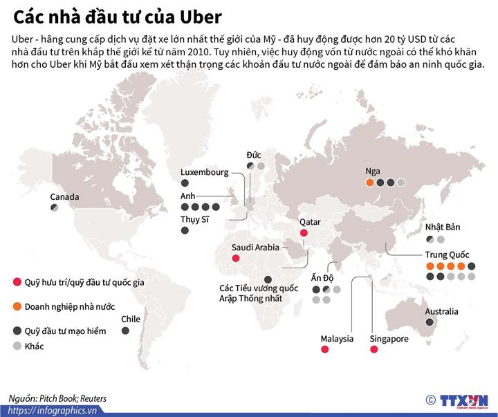 Các nhà đầu tư của Uber