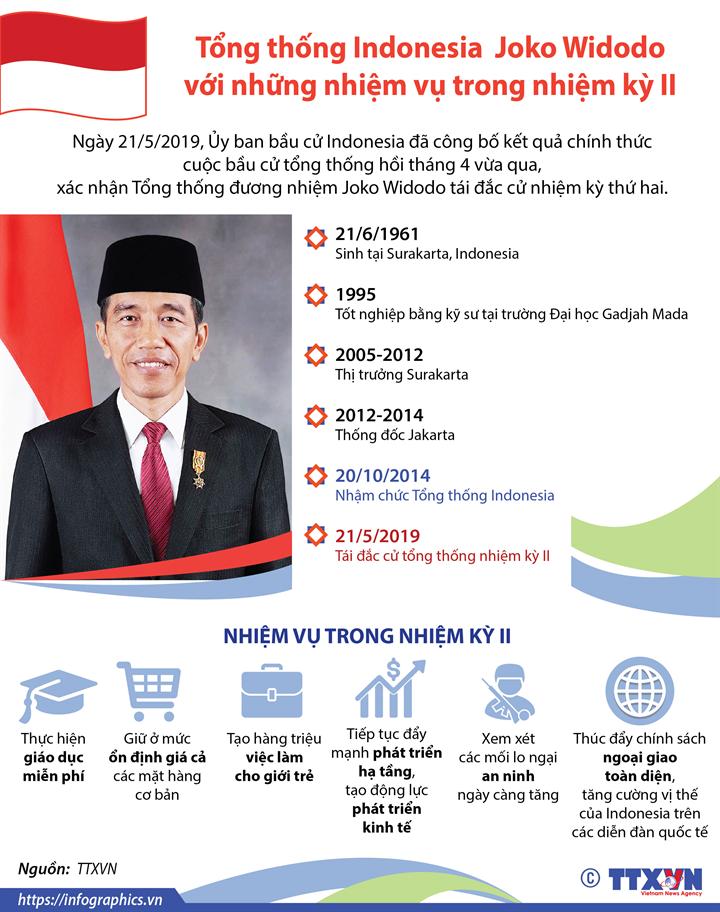 Tổng thống Indonesia Joko Widodo với những nhiệm vụ trong nhiệm kỳ II