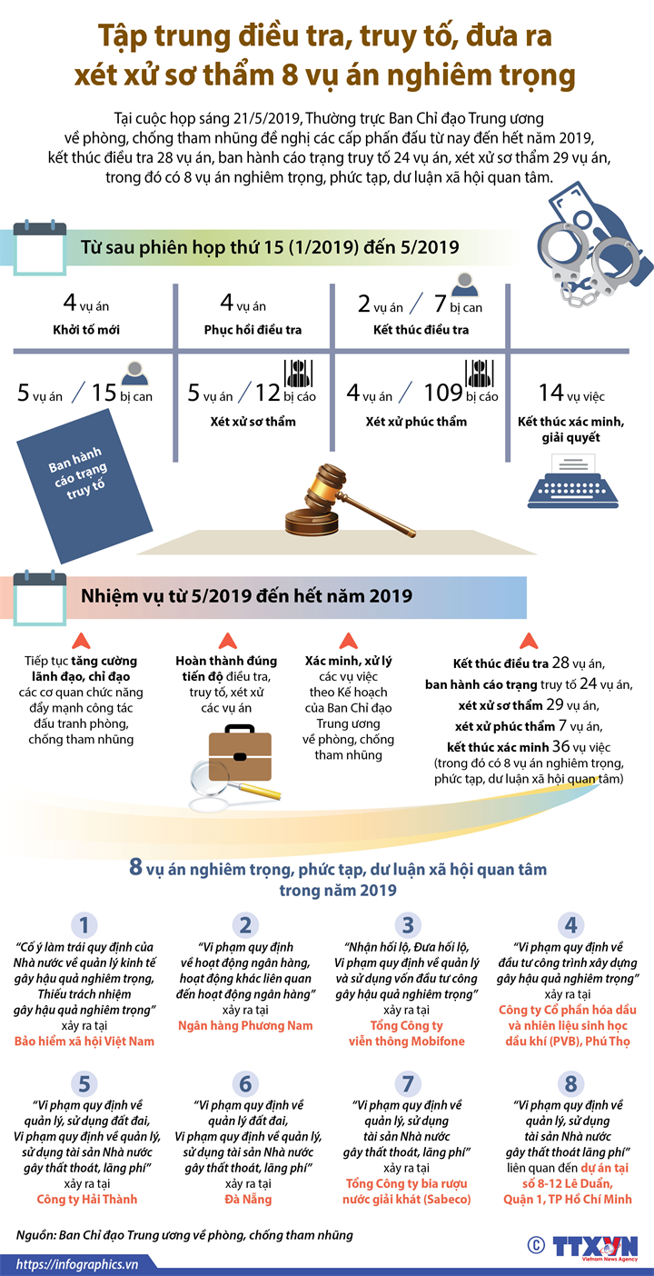 Tập trung điều tra, truy tố, đưa ra xét xử sơ thẩm 8 vụ án nghiêm trọng