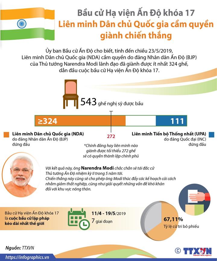 Bầu cử Hạ viện Ấn Độ khóa 17: Liên minh Dân chủ Quốc gia cầm quyền giành chiến thắng