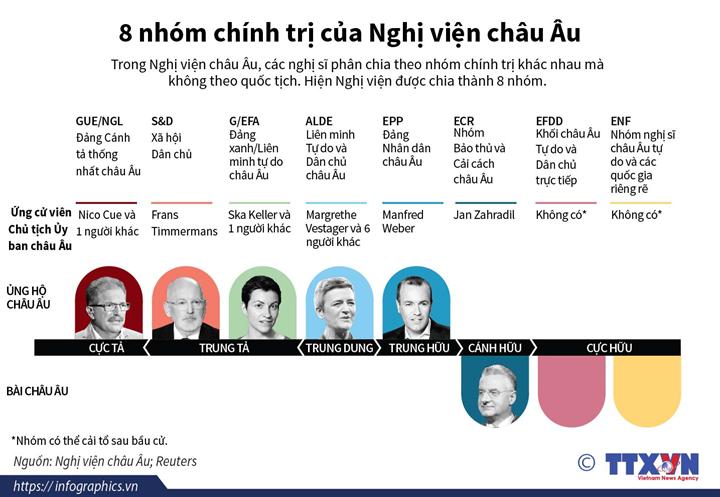 8 nhóm chính trị của Nghị viện châu Âu