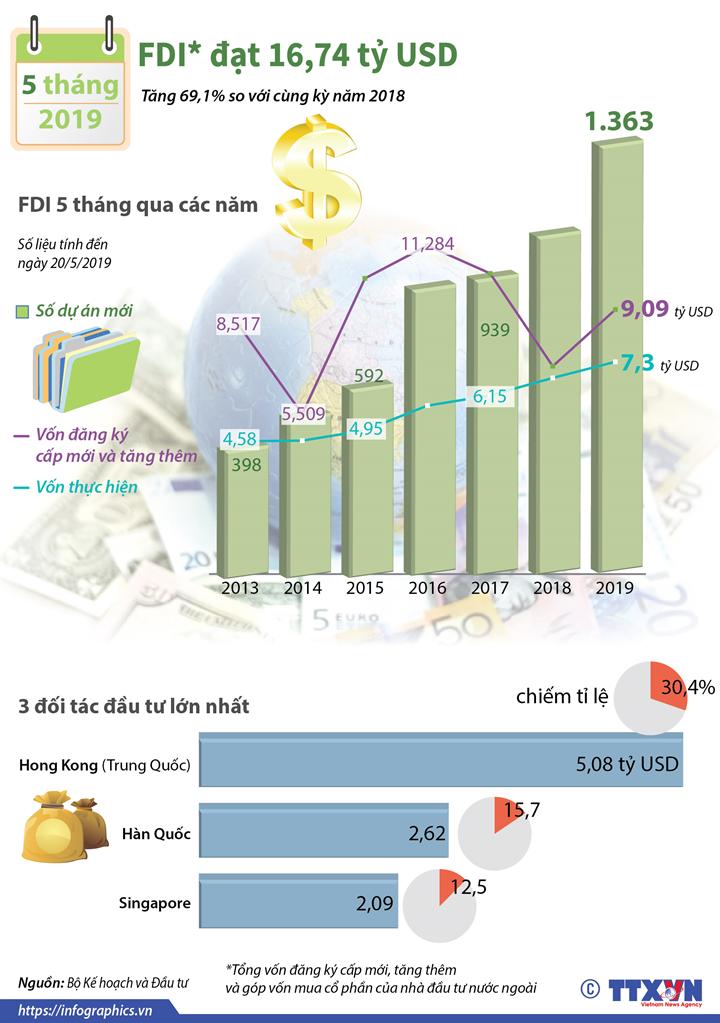 5 tháng năm 2019, vốn  FDI vào Việt Nam đạt 16,74 tỷ USD