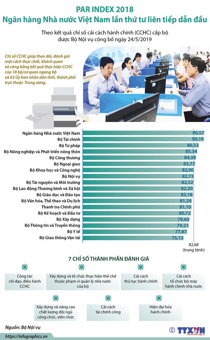 PAR INDEX 2018:  Ngân hàng Nhà nước Việt Nam lần thứ tư liên tiếp dẫn đầu