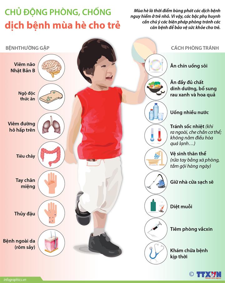 Chủ động phòng, chống dịch bệnh mùa hè cho trẻ