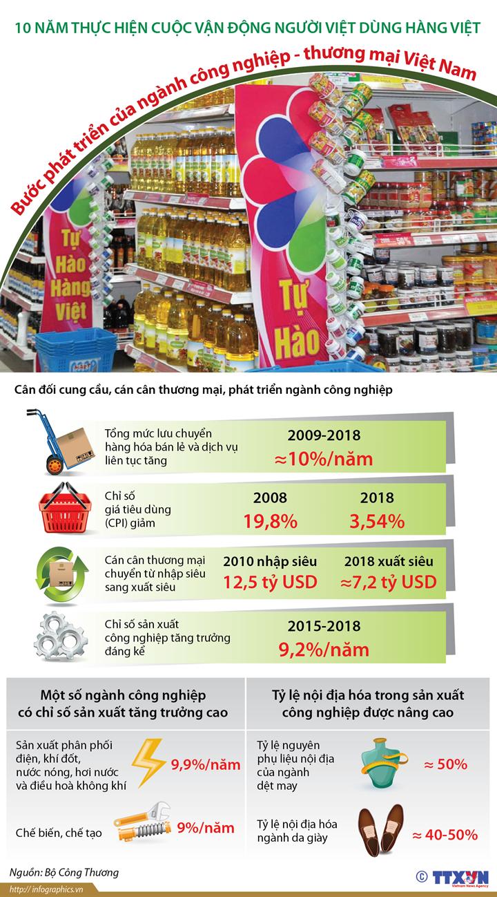 Bước phát triển của ngành công nghiệp - thương mại Việt Nam