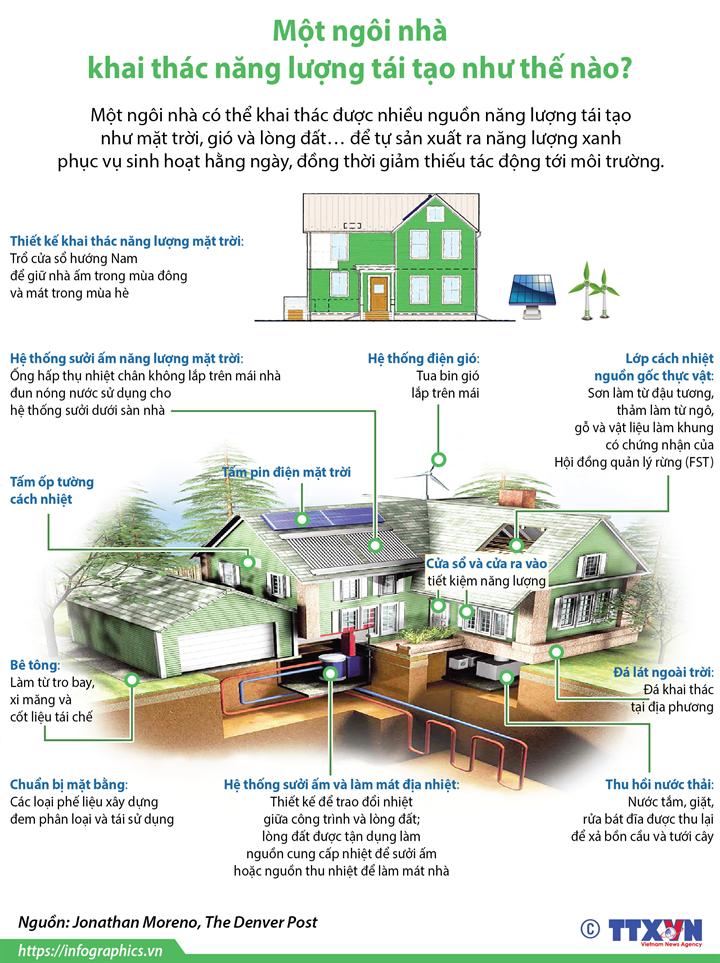 Một ngôi nhà khai thác năng lượng tái tạo như thế nào?