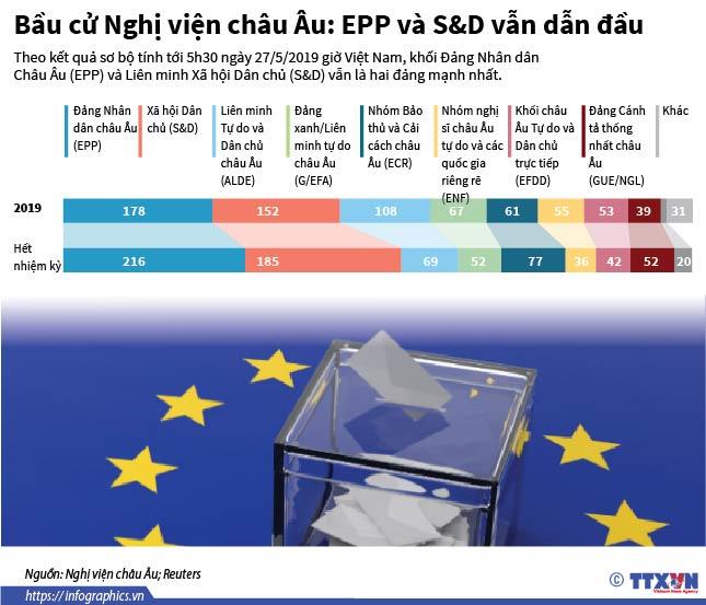 Bầu cử Nghị viện châu Âu: EPP và S&D vẫn dẫn đầu