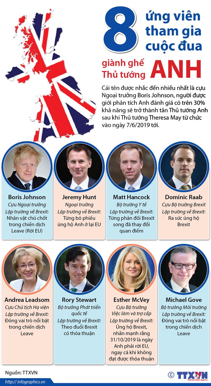 8 ứng viên tham gia cuộc đua giành ghế Thủ tướng Anh
