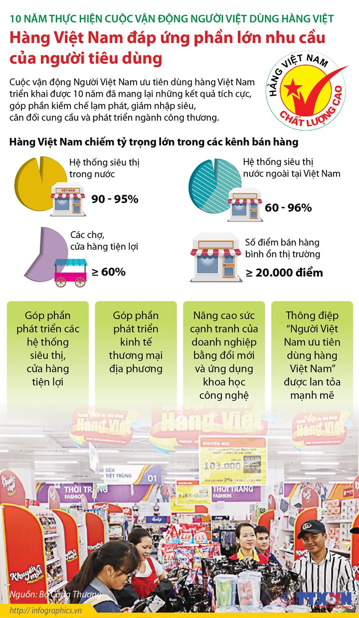 10 năm thực hiện cuộc vận động người Việt dùng hàng Việt: Hàng Việt Nam đáp ứng phần lớn nhu cầu của người tiêu dùng
