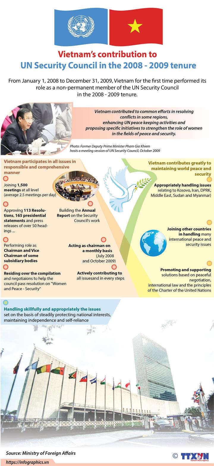 Vietnam actively contributes to UN Security Council