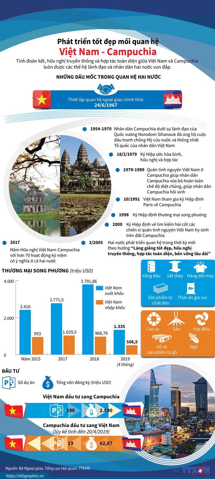 Phát triển tốt đẹp mối quan hệ Việt Nam-Campuchia