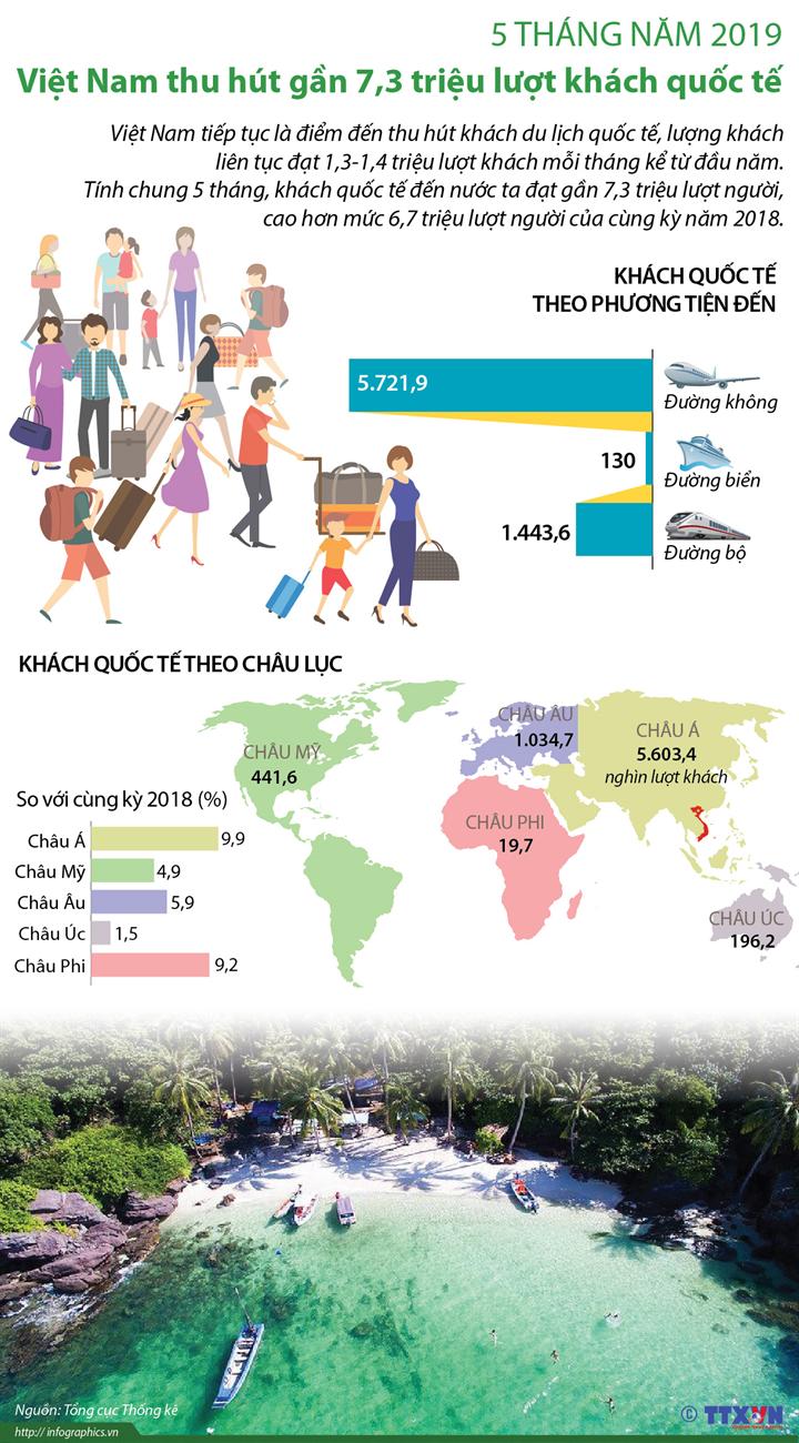 5 tháng năm 2019, Việt Nam thu hút gần 7,3 triệu lượt khách quốc tế