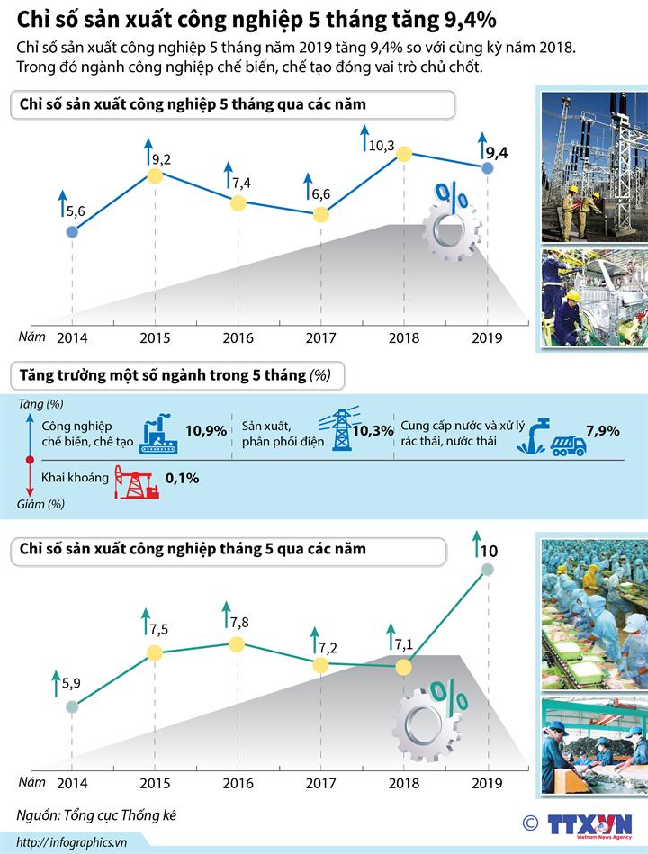Chỉ số sản xuất công nghiệp 5 tháng tăng 9,4%