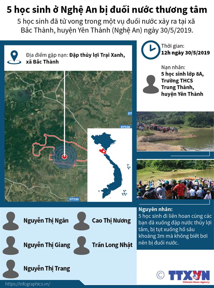 5 học sinh ở Nghệ An bị đuối nước thương tâm
