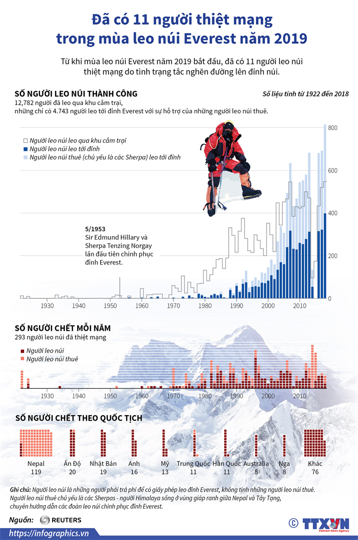 Đã có 11 người thiệt mạng trong mùa leo núi Everest năm 2019