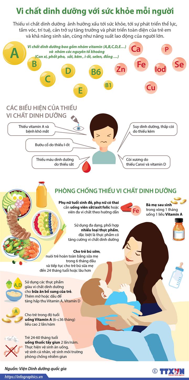 Vi chất dinh dưỡng với sức khỏe mỗi người