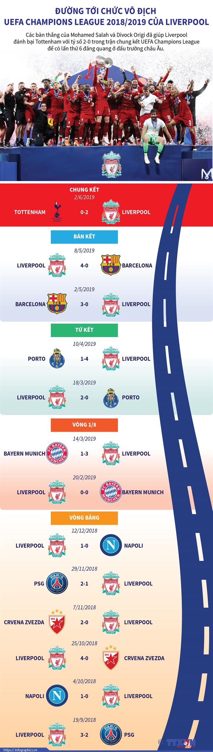 Đường tới chức vô địch UEFA Champions League 2018/2019 của Liverpool
