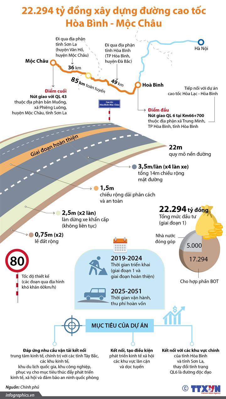 22.294 tỷ đồng xây dựng đường cao tốc Hòa Bình - Mộc Châu