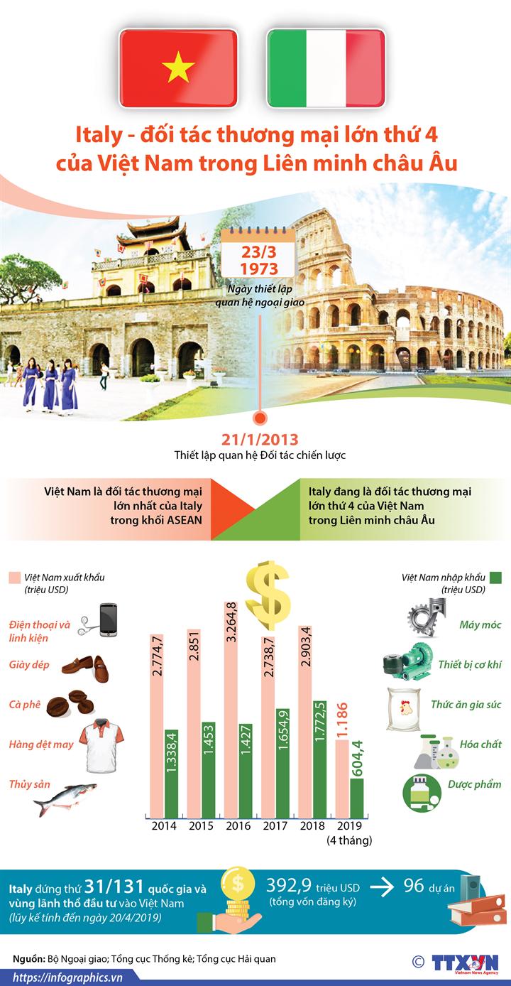 Italy là đối tác thương mại lớn thứ 4 của Việt Nam trong Liên minh châu Âu