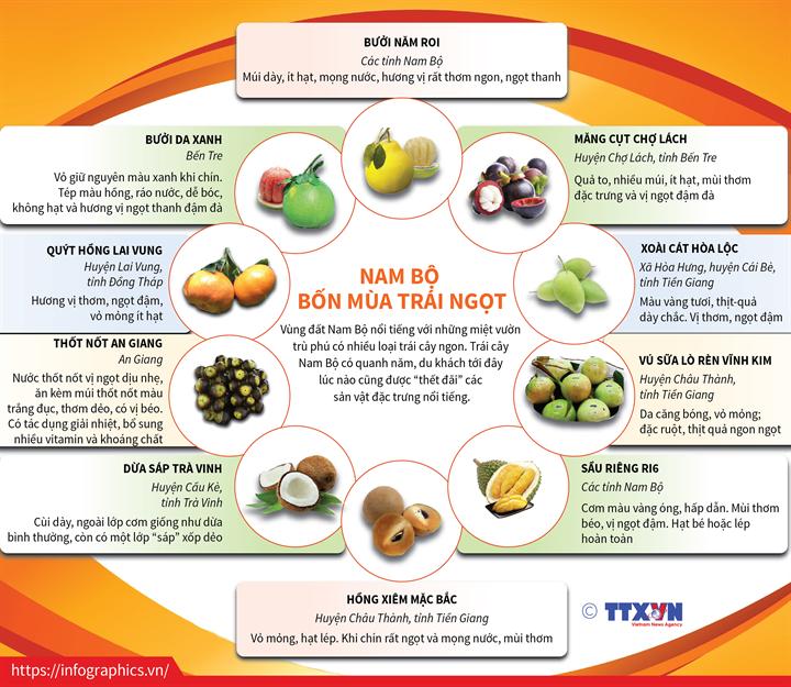 Nam Bộ bốn mùa trái ngọt